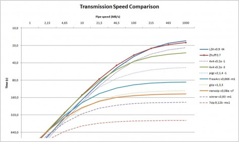 SpeedCompare